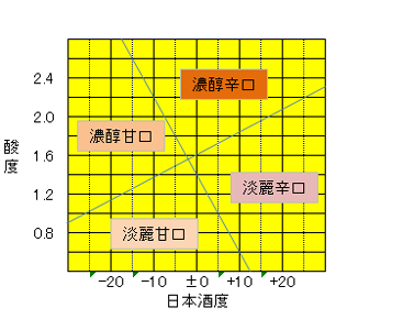 日本酒度酸度